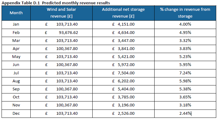 Predicted monthly revenue results - colocation