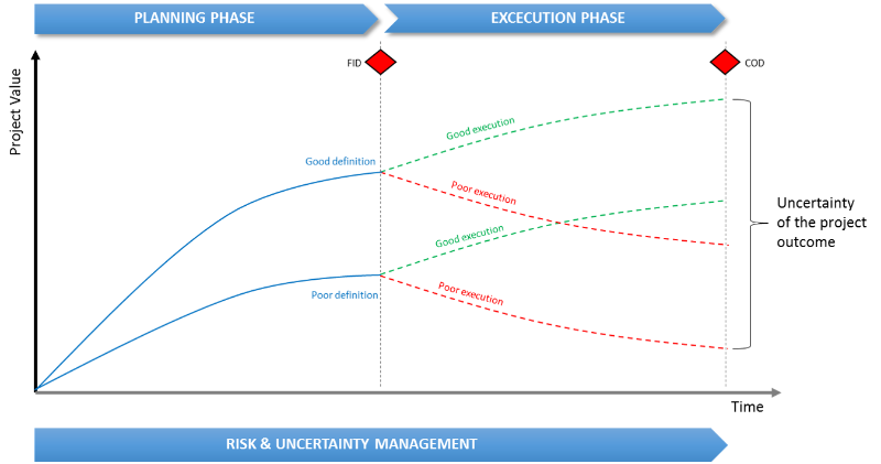Risk And Uncertainty Management How To Increase Project Value